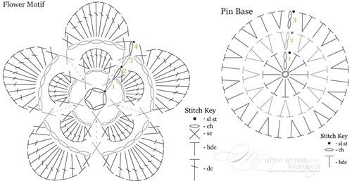 Pin Base